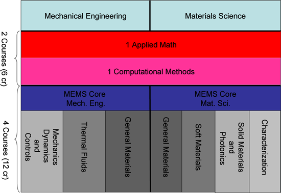 Materials Science MEng Core Curriculum