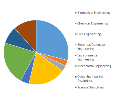 Students by Undergraduate Major